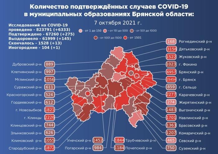 7 октября: в Брянской области обновлены данные по коронавирусу